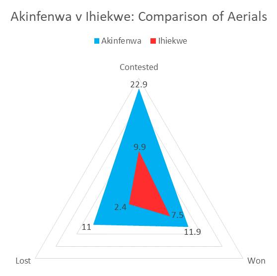 Akinfenwa v Ihiekwe aerials per 90