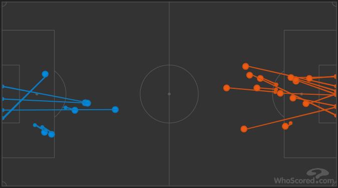Wycombe 1-0 Sunderland shots