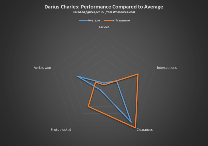 Darius Charles v Tranmere