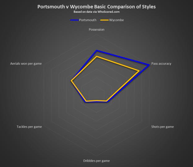 Portsmouth v Wycombe Basic Comparison of Styles