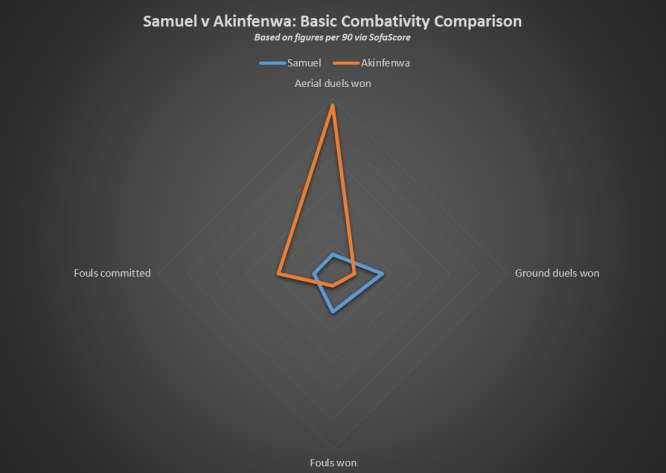 Samuel v Akinfenwa Basic Combativity Comparison