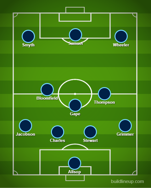 Wycombe Possible Line-up v Burton