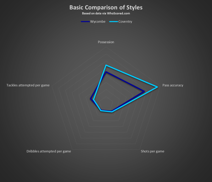 Wycombe v Coventry Basic Comparison of Styles.png