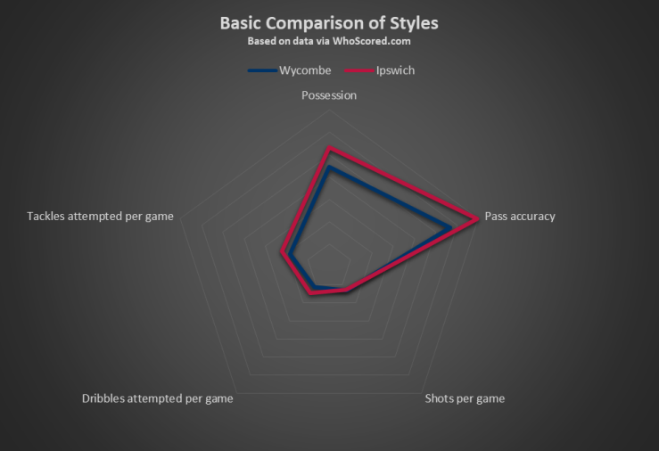 Wycombe v Ipswich Basic Comparison of Styles