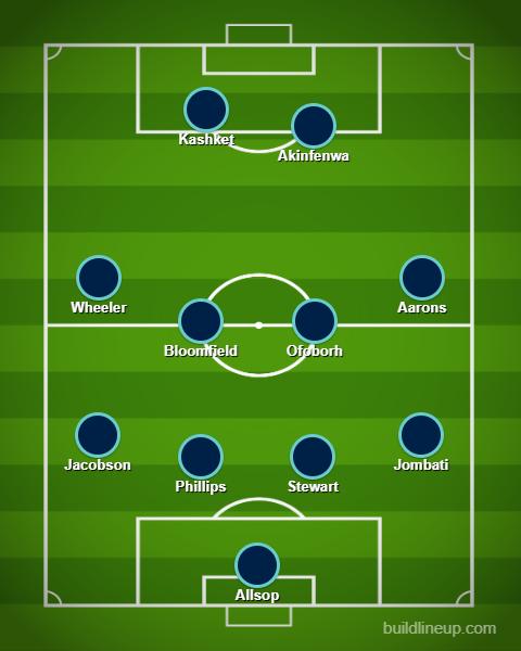 Wycombe XI v Coventry