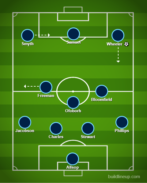 Actual Wycombe XI v Ipswich