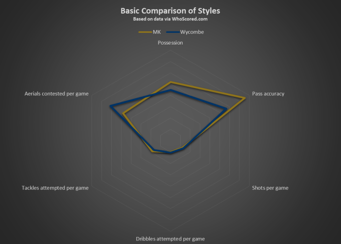 MK v Wycombe Basic Comparison of Styles