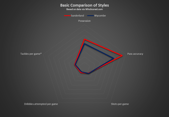 Sunderland v Wycombe Basic Comparison of Styles.png