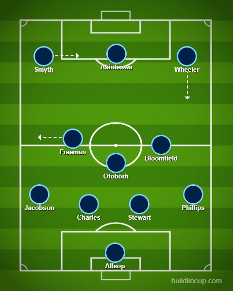 Wycombe XI v Sunderland