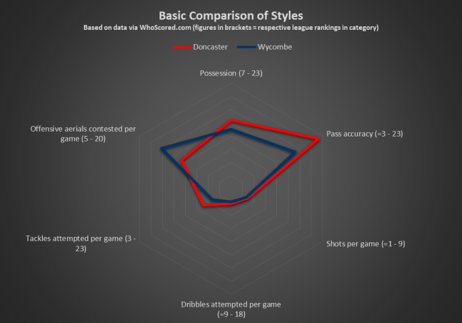 Doncaster v Wycombe Basic Comparison of Styles
