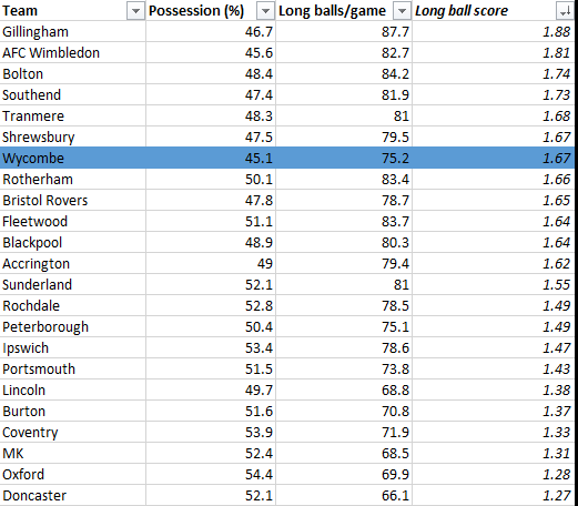 League One Long Ball Index 23-02-20