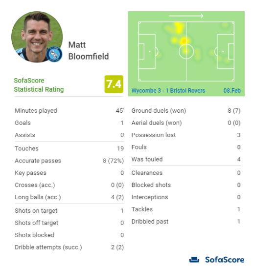 Matt Bloomfield SS Stats v Bristol Rovers