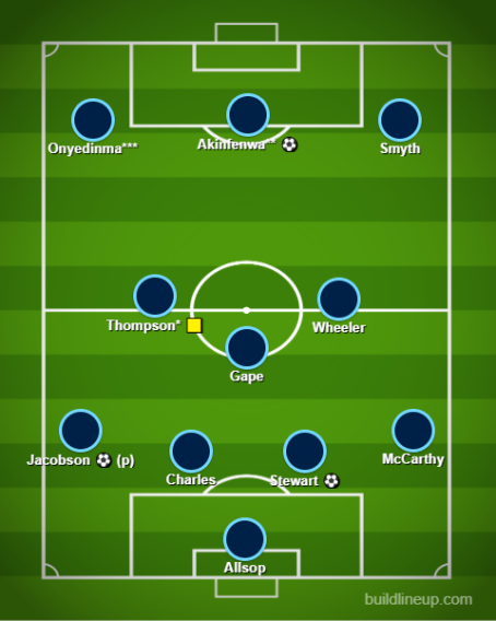 Wycombe Actual XI v Tranmere