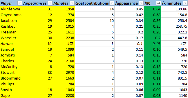 Wycombe Goal Contributions 2019-20