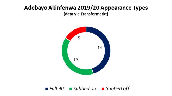 Akinfenwa 2019-20 Appearance Types