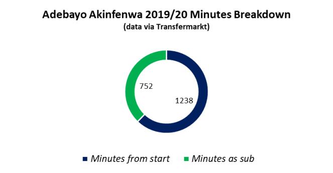 Akinfenwa 2019-20 Minutes Breakdown