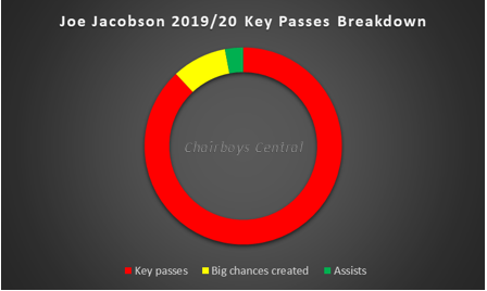 Jacobson 2019-20 Key Passes Breakdown
