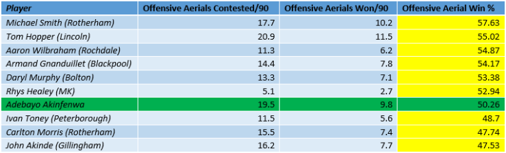 League One Strikers 2019-20 Offensive Aerial win %