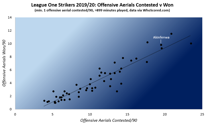 League One Strikers 2019-20 Offensive Aerials Contested v Won