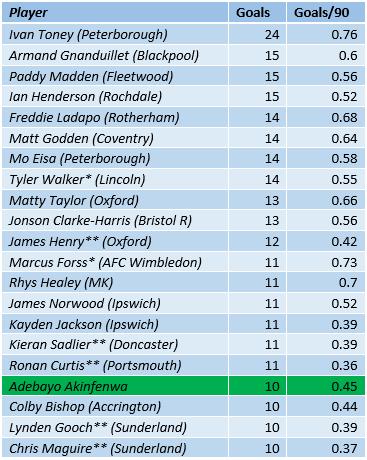 League One Top Scorers 2019-20