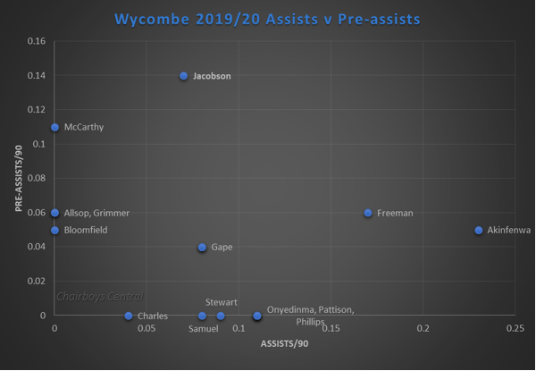 Wycombe 2019-20 Assists v Pre-assists