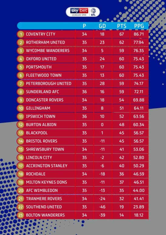 League One Final Table 2019-20