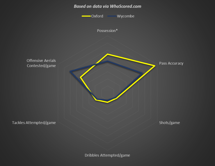 Oxford v Wycombe Basic Comparison of Styles