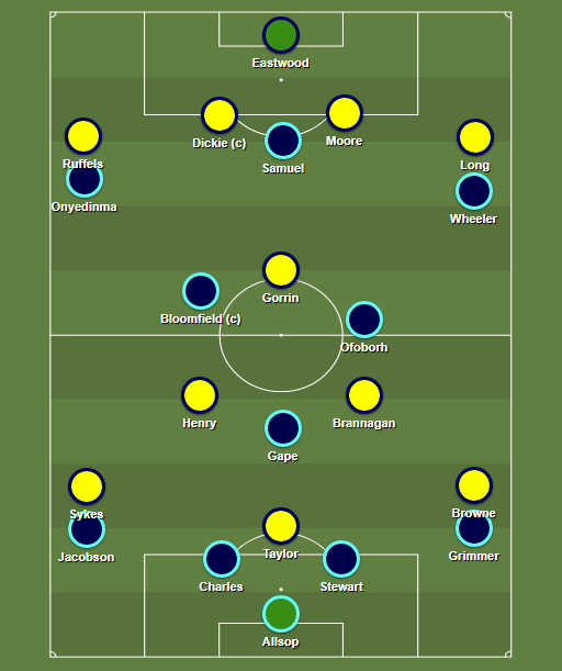 Oxford v Wycombe XIs